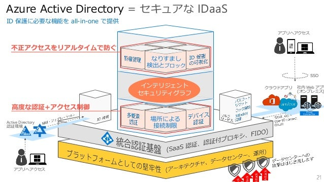 • Azure は、日本初のクラウド セキュリティ ゴールドマークの取得 (外部監査人による ISO 27017 認定)をはじめ、 ISO 27001、ISO 27018、HIPAA、FedRAMP、SOC 1、SOC 2 などの、幅広い国際的...