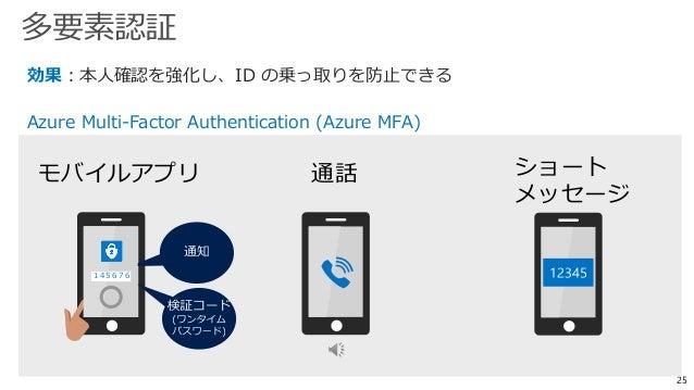デバイスの状態 なりすましの可能性 アクセス場所 (社内/社外) ユーザー 多要素認証 の強制 Azure Active Directory が アプリへのアクセス条件をチェック Azure Active Directory Premium M...