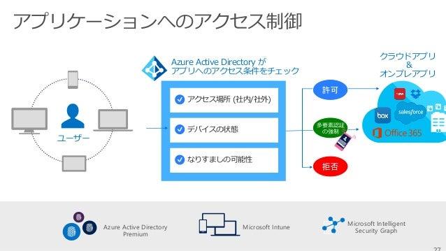 Microsoft IntuneMicrosoft Intune デバイスの状態チェック デバイスが Intune (Azure AD) に 登録済み コンプライアンスポリシーに準拠 脱獄している Intune に 登録してない 社給デバイスの...