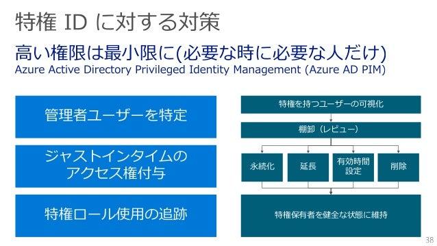 社内 Web アプリ (オンプレミス) Active Directory 認証環境 クラウドアプリ アプリへアクセス SSO 不正アクセスをリアルタイムで防ぐ ttack アプリへアクセス Azure Active Directory = セキ...