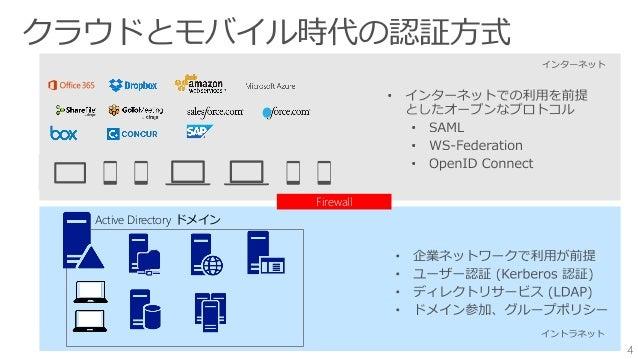 パスワード連携 OMA-DM オンプレミス SAML 2.0 WS-Federation OpenID Connect OAuth 2.0 Azure Active Directory の全体像 クラウド上のアイデンティティ プロバイダー ID...