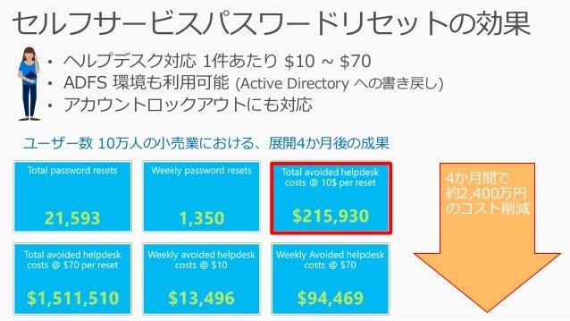 Azure Active Directory アプリケーションプロキシ [これからの外部公開の方法] • VPN やリバースプロキシが不要に • 社内アプリに対しても Azure Active Directory の 高度な認証機能を活用