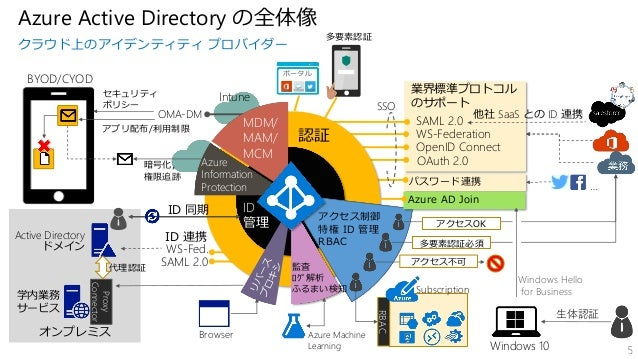 Identity and Access Management as a Service (IDaaS) と呼ばれていた
