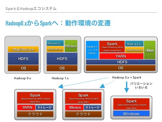 PySpark (Py)Spark ▸ / Spark ▸ PyData ▸ Spark ▸ Spark Hadoop PyData PySpark