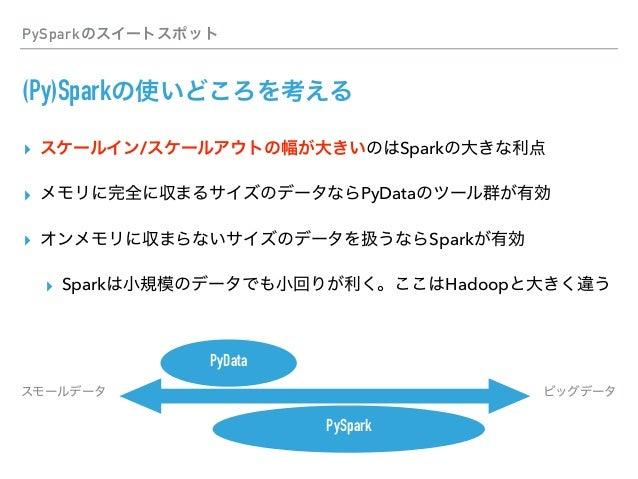 PySpark DataFrame API RDD DataFrame / Dataset MLlib ML GraphX GraphFrame Spark Streaming Structured Streaming