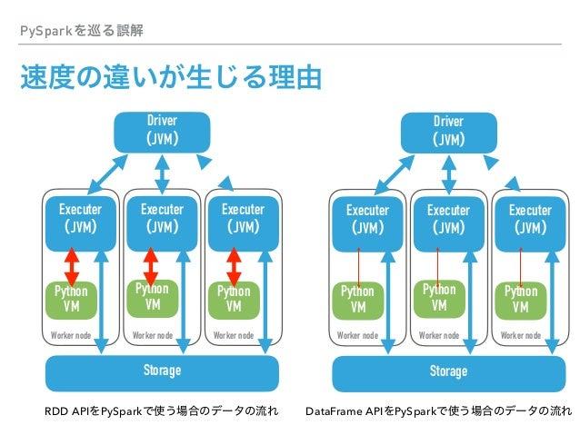 Spark PyData ▸ CSV JSON ▸Parquet Spark DataFrame API Python fastparquet pyarrow ▸ Performance comparison of different file ...