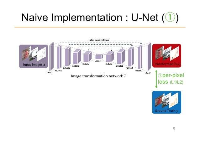 DLHacks 実装]Perceptual Adversarial Networks for Image-to-Image Transf…