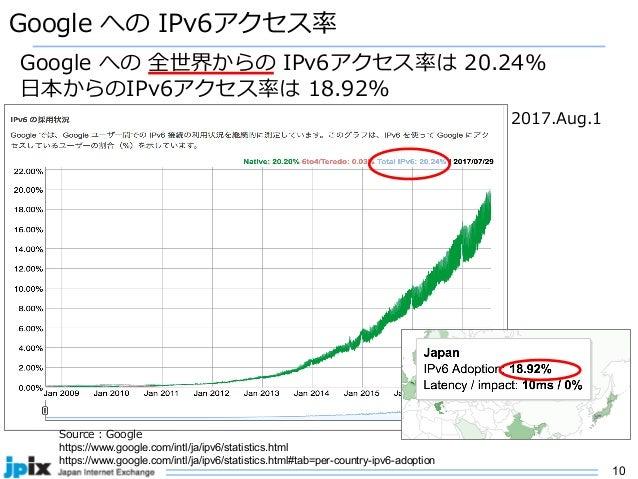 10 Google への IPv6アクセス率 Google への 全世界からの IPv6アクセス率は 20.24% ⽇本からのIPv6アクセス率は 18.92% 2017.Aug.1 Source : Google https://www.go...