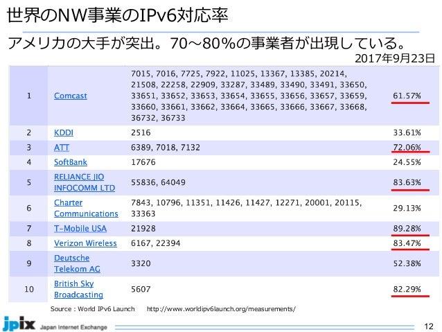12 世界のNW事業のIPv6対応率 Source : World IPv6 Launch http://www.worldipv6launch.org/measurements/ アメリカの⼤⼿が突出。70〜80%の事業者が出現している。 2...