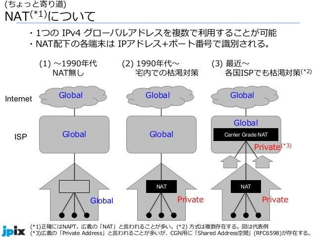 23 (ちょっと寄り道) NAT(*1)について Global Global ISP Global NAT Private Global NAT Private Carrier Grade NAT Private(*3) GlobalInter...