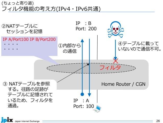 26 (ちょっと寄り道) フィルタ機能の考え⽅(IPv4・IPv6共通) Home Router / CGN ①内部から の通信 IP : A Port: 100 IP : B Port: 200 IP A/Port100 IP B/Port2...