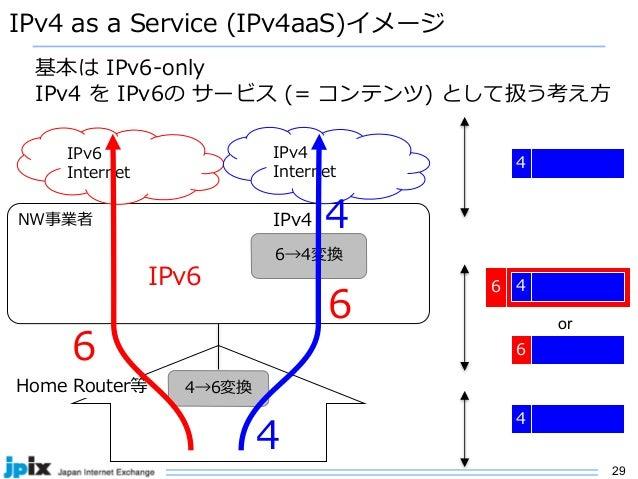 29 IPv4 as a Service (IPv4aaS)イメージ 基本は IPv6-only IPv4 を IPv6の サービス (= コンテンツ) として扱う考え⽅ NW事業者 IPv6 Internet 4→6変換 6→4変換 IPv4...
