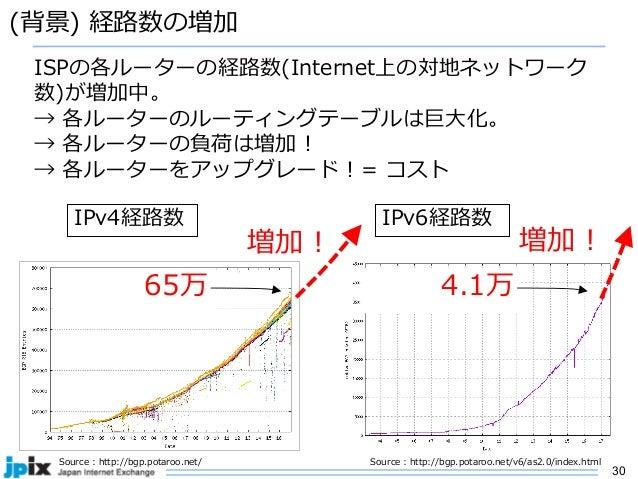 30 (背景) 経路数の増加 65万 Source : http://bgp.potaroo.net/ ISPの各ルーターの経路数(Internet上の対地ネットワーク 数)が増加中。 → 各ルーターのルーティングテーブルは巨⼤化。 → 各ルー...