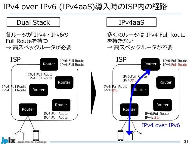 31 IPv4 over IPv6 (IPv4aaS)導⼊時のISP内の経路 Router IPv6:Full Route IPv4:Full Route Router Router Router Router IPv6:Full Route ...