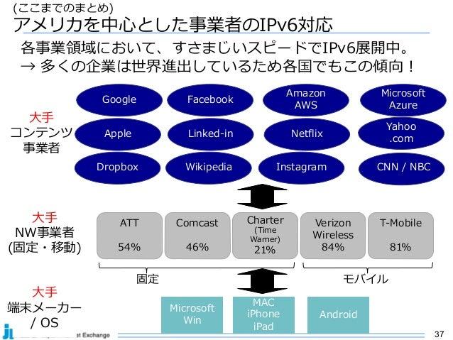 37 (ここまでのまとめ) アメリカを中⼼とした事業者のIPv6対応 ATT 54% ⼤⼿ NW事業者 (固定・移動) ⼤⼿ コンテンツ 事業者 Comcast 46% Charter (Time Warner) 21% Verizon Wir...