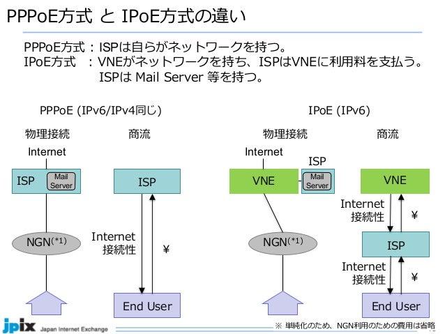 43 PPPoE⽅式 と IPoE⽅式の違い NGN(*1) ISP ISP End User ¥ NGN(*1) VNE ISP End User ¥ Internet 接続性 Internet Internet VNE ¥ Internet...