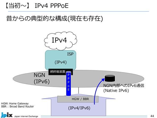 44 NGN (IPv6) 【当初〜】 IPv4 PPPoE HGW / BBR (IPv4/IPv6) ISP IPv4 網終端装置 (IPv4) P P P o E HGW: Home Gateway BBR : Broad Band Ro...