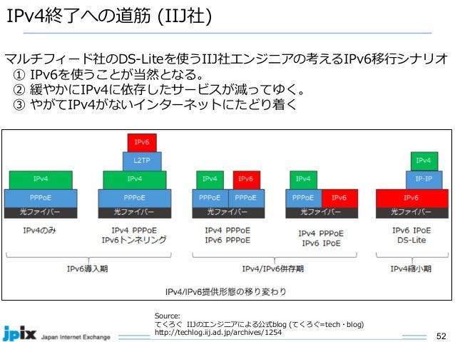52 IPv4終了への道筋 (IIJ社) Source: てくろぐ IIJのエンジニアによる公式blog (てくろぐ=tech・blog) http://techlog.iij.ad.jp/archives/1254 マルチフィード社のDS-L...