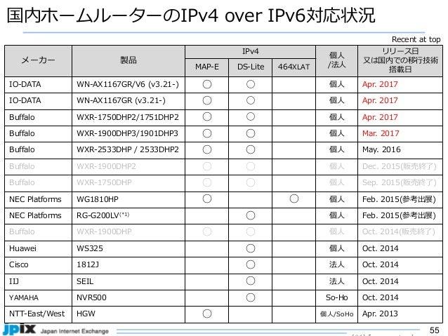 55 国内ホームルーターのIPv4 over IPv6対応状況 メーカー 製品 IPv4 個⼈ /法⼈ リリース⽇ ⼜は国内での移⾏技術 搭載⽇MAP-E DS-Lite 464XLAT IO-DATA WN-AX1167GR/V6 (v3.2...
