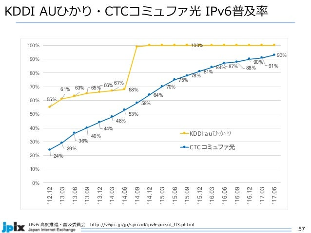 57 KDDI AUひかり・CTCコミュファ光 IPv6普及率 55% 61% 63% 65% 66% 67% 68% 100% 24% 29% 36% 40% 44% 48% 53% 58% 64% 70% 75% 78% 81% 84% 8...