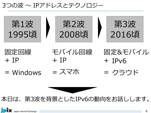 6 3つの波 〜 IPアドレスとテクノロジー 第1波 1995頃 第2波 2008頃 第3波 2016頃 固定回線 + IP = モバイル回線 + IP = 固定&モバイル + = IPv6 クラウドWindows スマホ 本⽇は、第3波を背景...