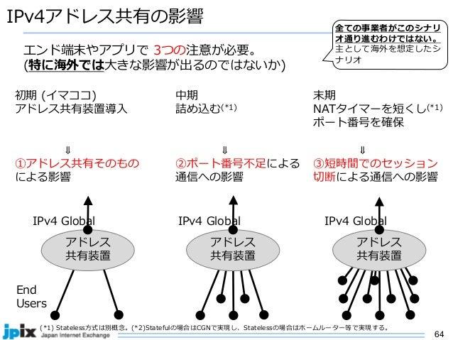 64 IPv4アドレス共有の影響 アドレス 共有装置 IPv4 Global End Users 初期 (イマココ) アドレス共有装置導⼊ ⇓ ①アドレス共有そのもの による影響 中期 詰め込む(*1) ⇓ ②ポート番号不⾜による 通信への影響...