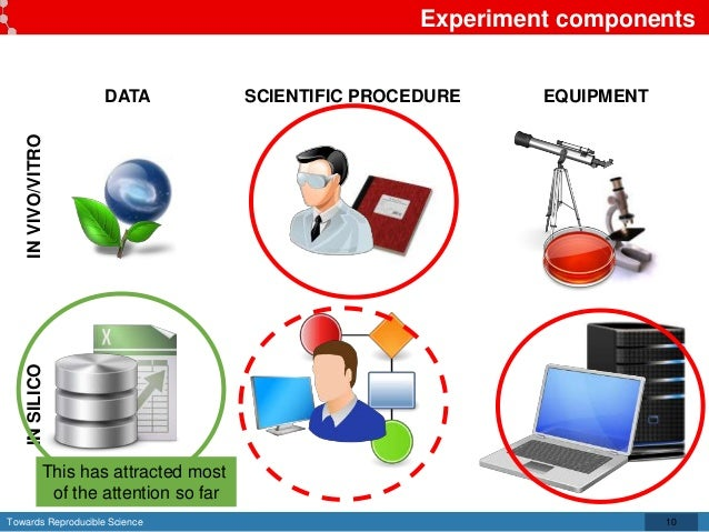 Towards Reproducible Science Experiment components 10 DATA SCIENTIFIC PROCEDURE EQUIPMENT INVIVO/VITROINSILICO This has at...