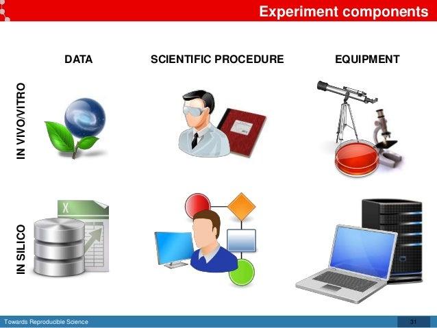 Towards Reproducible Science Experiment components 31 DATA SCIENTIFIC PROCEDURE EQUIPMENT INVIVO/VITROINSILICO