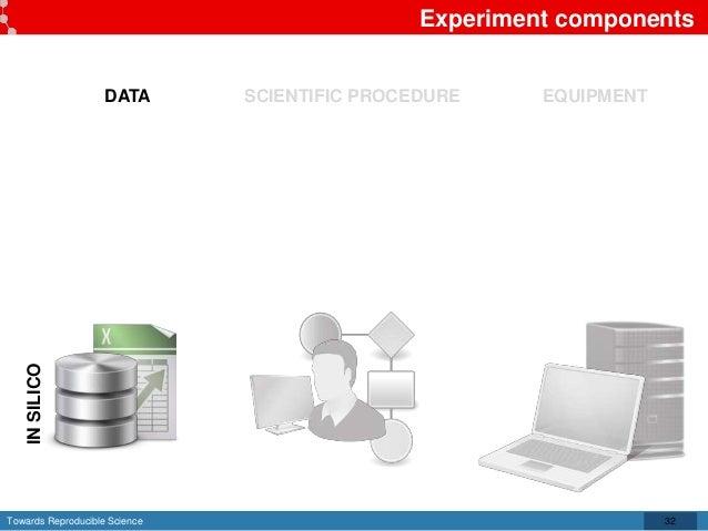 Towards Reproducible Science Experiment components 32 DATA SCIENTIFIC PROCEDURE EQUIPMENT INSILICO