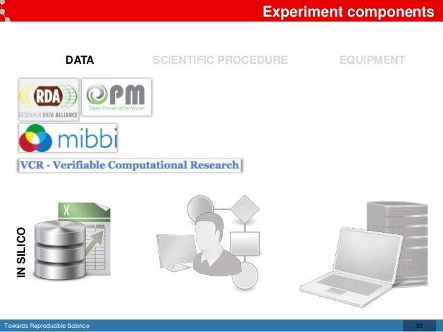 Towards Reproducible Science Experiment components 33 DATA SCIENTIFIC PROCEDURE EQUIPMENT INSILICO