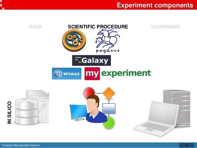 Towards Reproducible Science Experiment components 34 DATA SCIENTIFIC PROCEDURE EQUIPMENT INSILICO