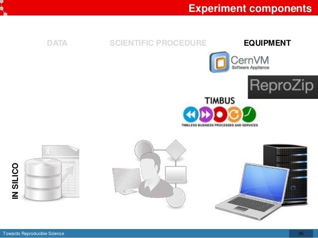 Towards Reproducible Science Experiment components 35 DATA SCIENTIFIC PROCEDURE EQUIPMENT INSILICO