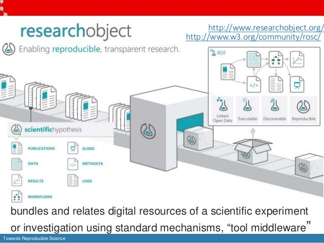 Towards Reproducible Science bundles and relates digital resources of a scientific experiment or investigation using stand...