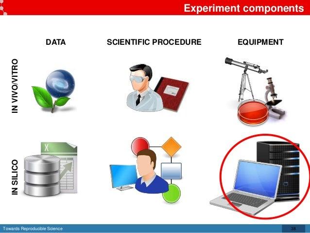 Towards Reproducible Science Experiment components 38 DATA SCIENTIFIC PROCEDURE EQUIPMENT INVIVO/VITROINSILICO