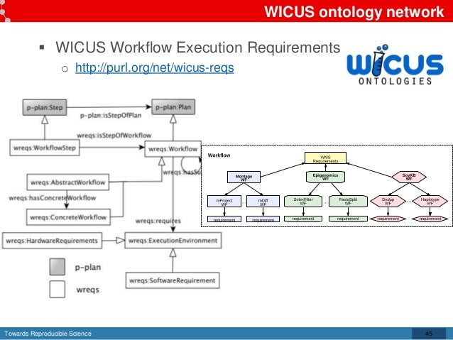 Towards Reproducible Science WICUS ontology network  WICUS Workflow Execution Requirements ontology o http://purl.org/net...