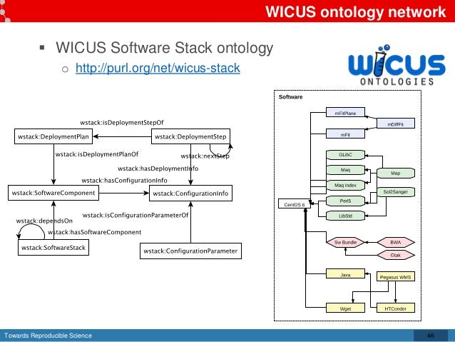 Towards Reproducible Science WICUS ontology network  WICUS Software Stack ontology o http://purl.org/net/wicus-stack 46