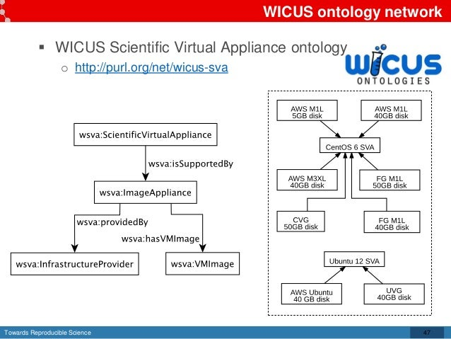 Towards Reproducible Science WICUS ontology network  WICUS Scientific Virtual Appliance ontology o http://purl.org/net/wi...