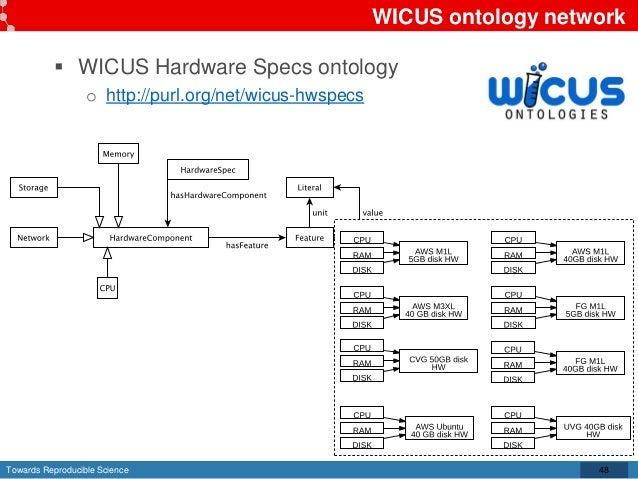 Towards Reproducible Science WICUS ontology network  WICUS Hardware Specs ontology o http://purl.org/net/wicus-hwspecs 48