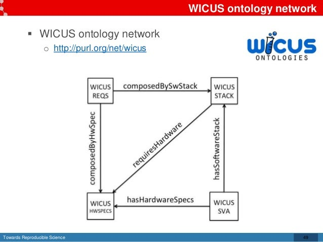 Towards Reproducible Science WICUS ontology network  WICUS ontology network o http://purl.org/net/wicus 49