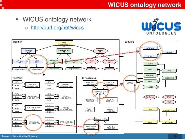 Towards Reproducible Science WICUS ontology network  WICUS ontology network o http://purl.org/net/wicus 50