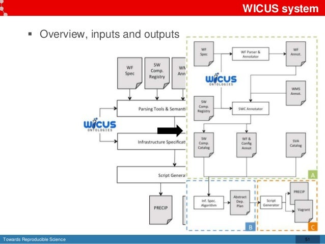 Towards Reproducible Science WICUS system  Overview, inputs and outputs 51