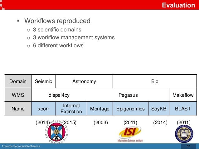 Towards Reproducible Science Evaluation  Workflows reproduced o 3 scientific domains o 3 workflow management systems o 6 ...