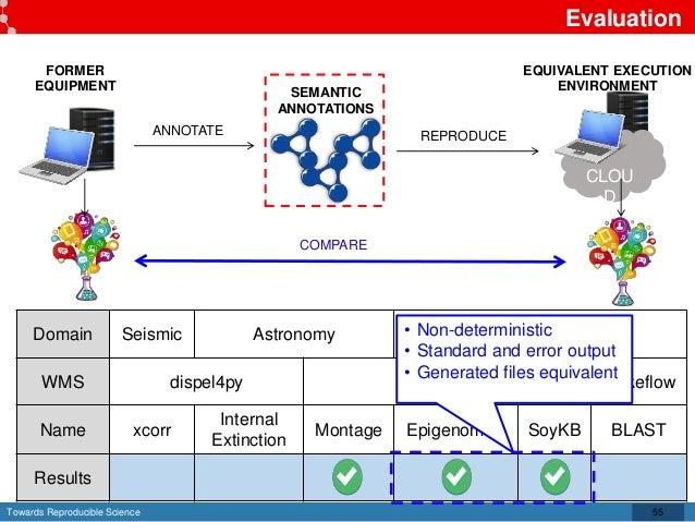 Towards Reproducible Science Evaluation 55 Domain Seismic Astronomy Bio WMS dispel4py Pegasus Makeflow Name xcorr Internal...