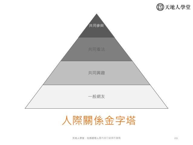 231天地人學堂:社群經理人暨內容行銷操作實戰 共同參與 共同看法 共同興趣 一般網友 人際關係金字塔