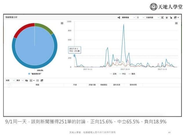 44天地人學堂:社群經理人暨內容行銷操作實戰 9/1同一天,該則新聞獲得251筆的討論,正向15.6%、中立65.5%、負向18.9%