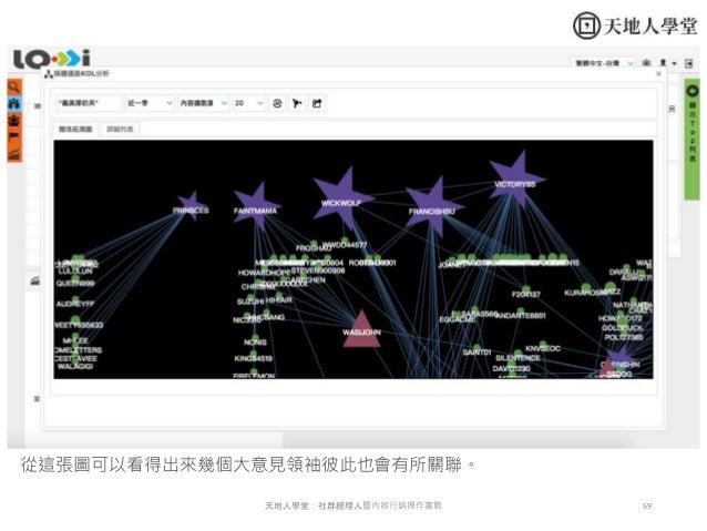59天地人學堂:社群經理人暨內容行銷操作實戰 從這張圖可以看得出來幾個大意見領袖彼此也會有所關聯。