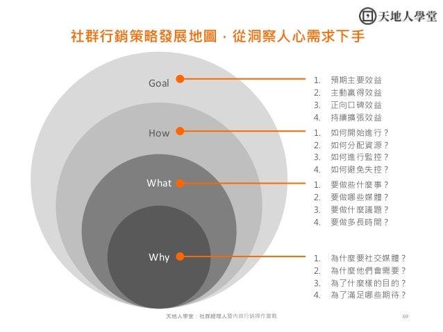69天地人學堂:社群經理人暨內容行銷操作實戰 Goal How What Why 1. 為什麼要社交媒體? 2. 為什麼他們會需要? 3. 為了什麼樣的目的? 4. 為了滿足哪些期待? 1. 要做些什麼事? 2. 要做哪些媒體? 3. 要做什麼...