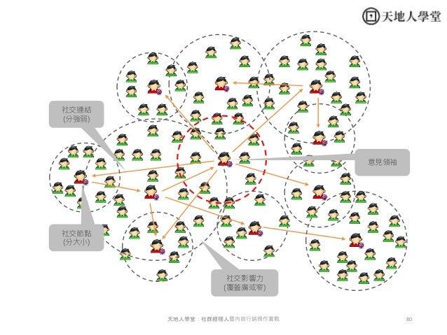 80天地人學堂:社群經理人暨內容行銷操作實戰 社交節點 (分大小) 社交連結 (分強弱) 社交影響力 (覆蓋廣或窄) 意見領袖