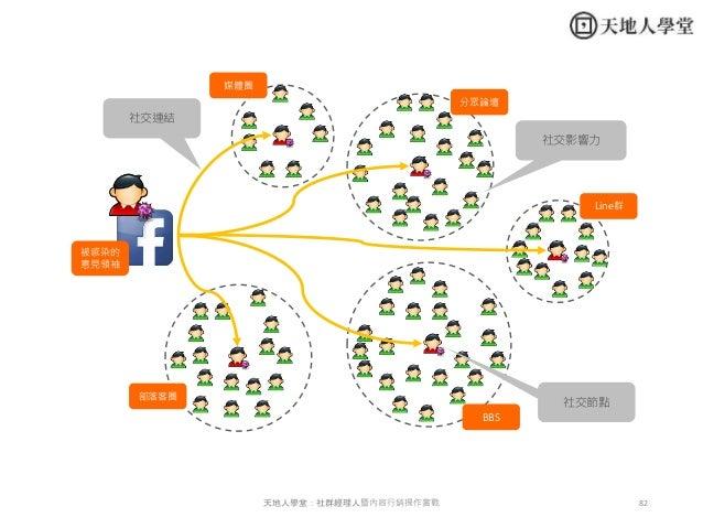 82天地人學堂:社群經理人暨內容行銷操作實戰 社交連結 社交節點 社交影響力 媒體圈 部落客圈 分眾論壇 BBS Line群 被感染的 意見領袖