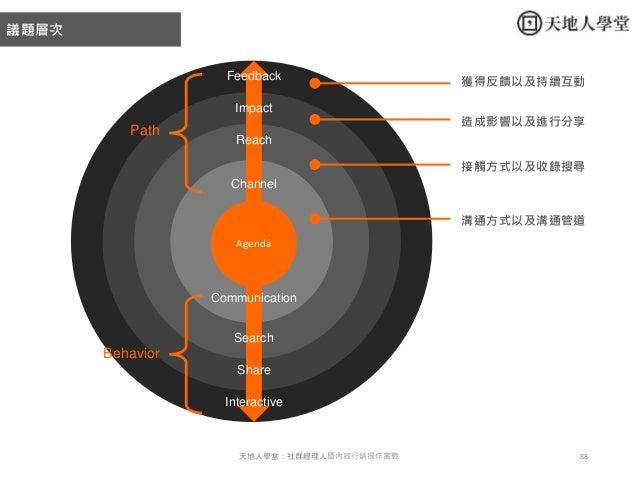 88天地人學堂:社群經理人暨內容行銷操作實戰 Reach Impact Feedback Interactive Search Channel Share Agenda 溝通方式以及溝通管道 接觸方式以及收錄搜尋 造成影響以及進行分享 獲得反饋...